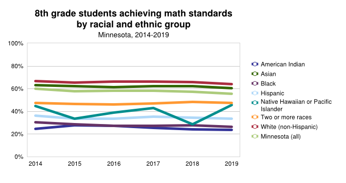 <a href = 'https://www.mncompass.org/chart/k339/8th-grade-math-scores#1-7875-g' target='_blank' >8th Grade Math By Race/Ethnic Group</a>